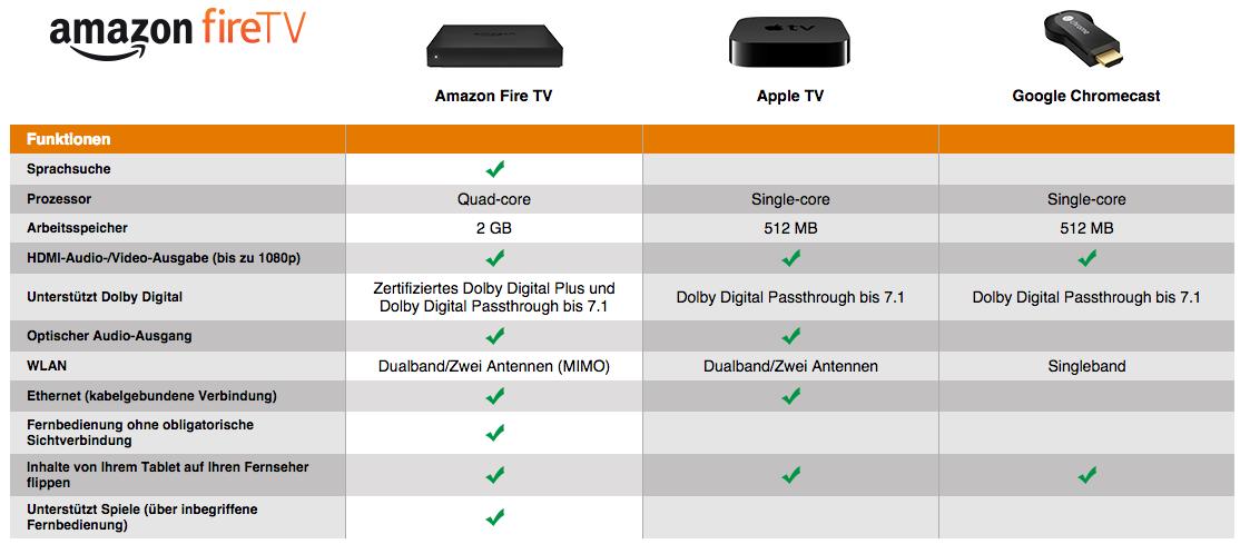vergleich tv flachbild